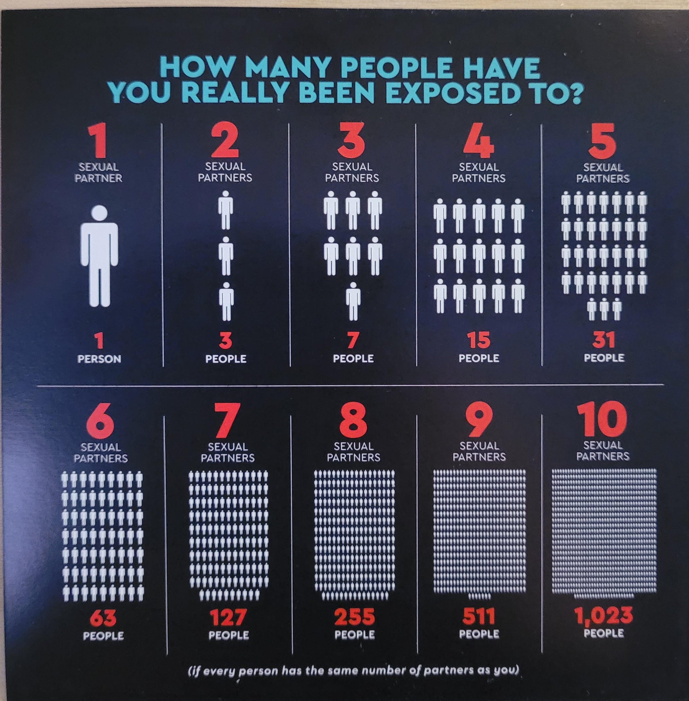 Sexual Exposure Chart Card